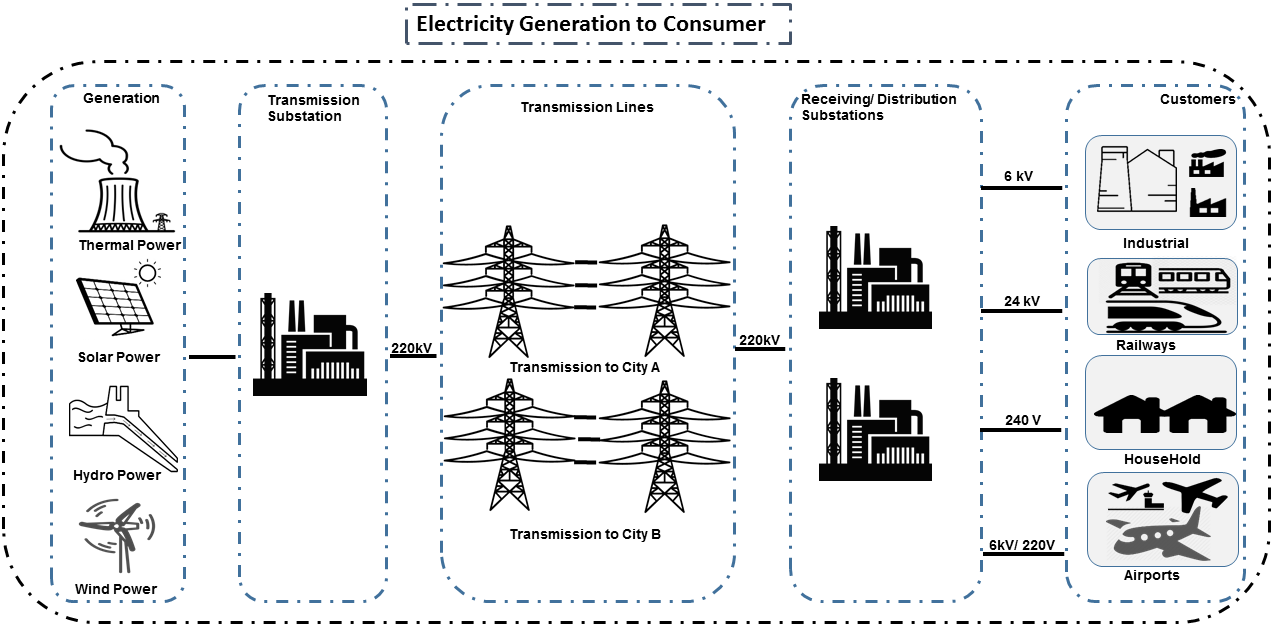 Critical Infrastructure Series Electrical Grid Techbitvijayscom Wound Rotor Induction Motor Serial Reactor Stepdown Starting Circuit Generation To The Consumption